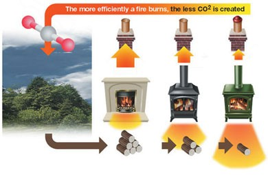 Efficient methods of burning wood